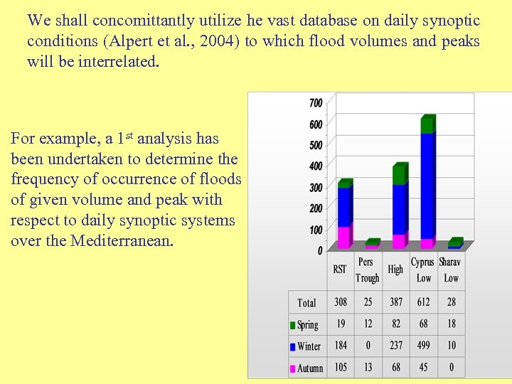 We shall concomittantly utilize he vast database on daily synoptic conditions (Alpert et al.