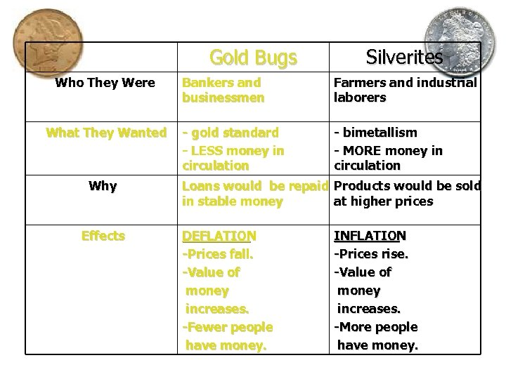 Gold Bugs Who They Were What They Wanted Why Effects Silverites Bankers and businessmen