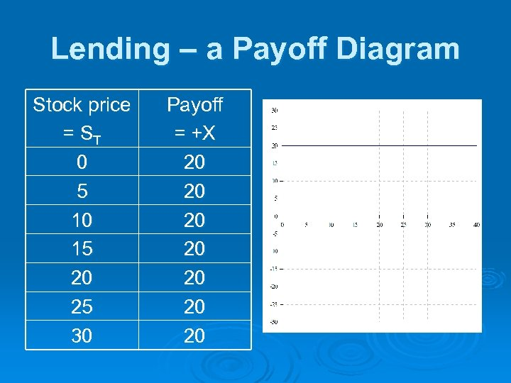 Lending – a Payoff Diagram Stock price = ST 0 5 10 15 20