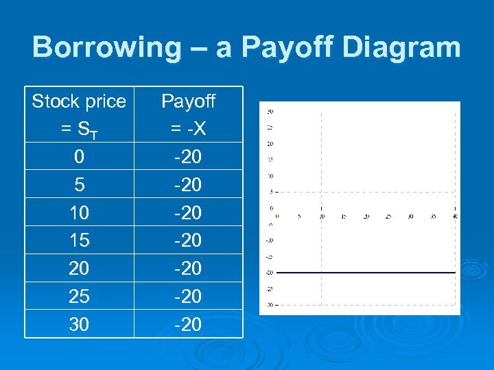 Borrowing – a Payoff Diagram Stock price = ST 0 5 10 15 20