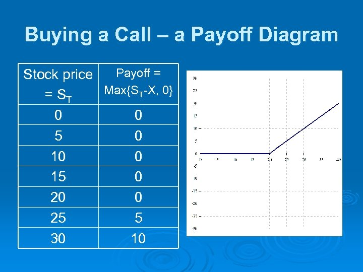Buying a Call – a Payoff Diagram Payoff = Stock price Max{ST-X, 0} =