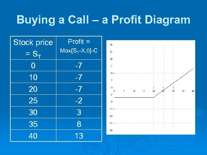 Buying a Call – a Profit Diagram Stock price = ST 0 10 20
