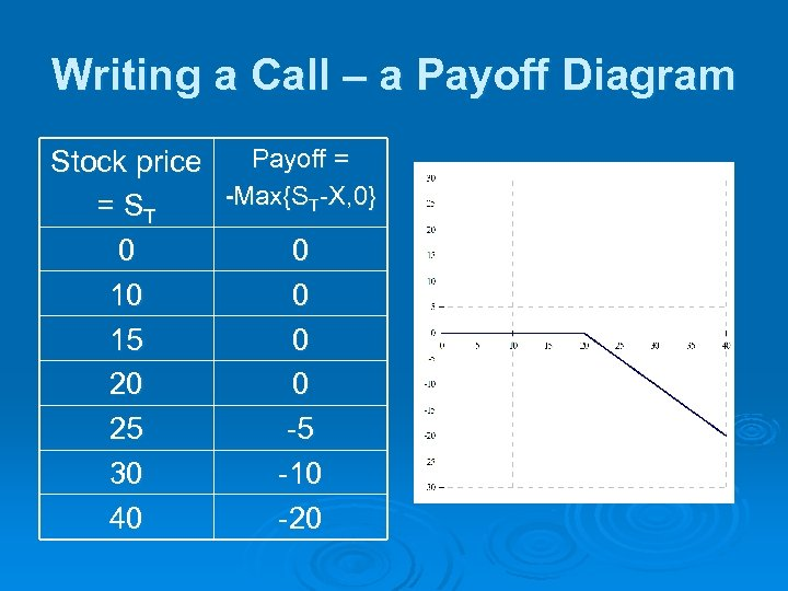 Writing a Call – a Payoff Diagram Payoff = Stock price -Max{ST-X, 0} =
