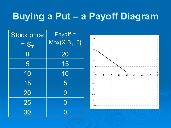 Buying a Put – a Payoff Diagram Payoff = Stock price Max{X-ST, 0} =