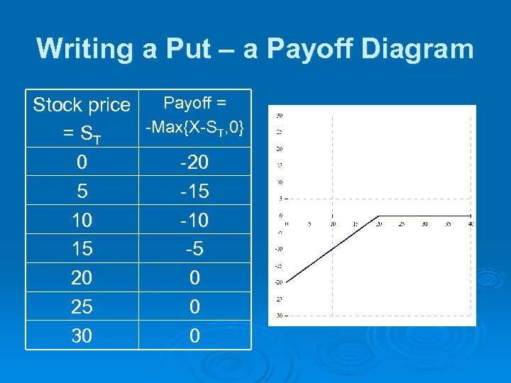 Writing a Put – a Payoff Diagram Payoff = Stock price -Max{X-ST, 0} =