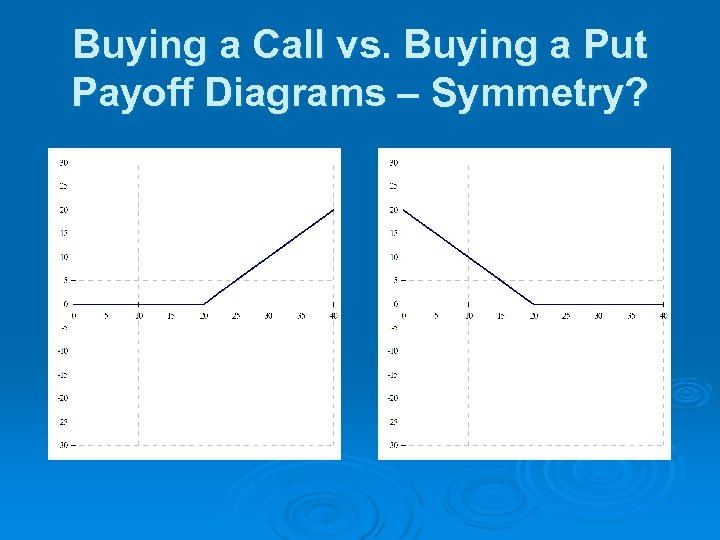 Buying a Call vs. Buying a Put Payoff Diagrams – Symmetry?