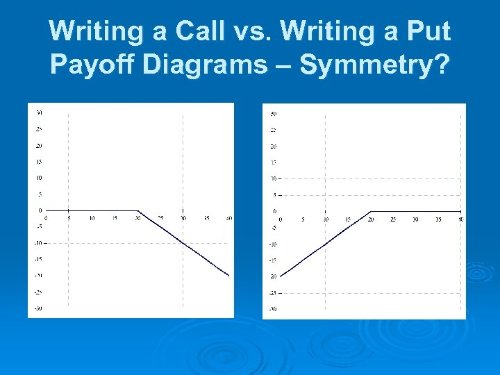 Writing a Call vs. Writing a Put Payoff Diagrams – Symmetry?