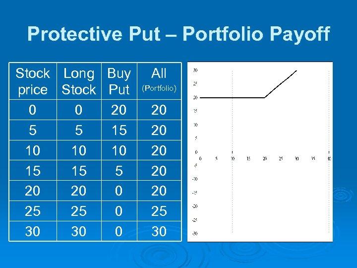 Protective Put – Portfolio Payoff Stock Long Buy price Stock Put 0 0 20