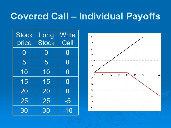 Covered Call – Individual Payoffs Stock Long Write price Stock Call 0 0 0