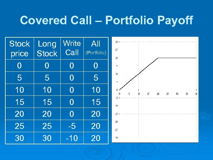 Covered Call – Portfolio Payoff Stock Long Write price Stock Call 0 0 0