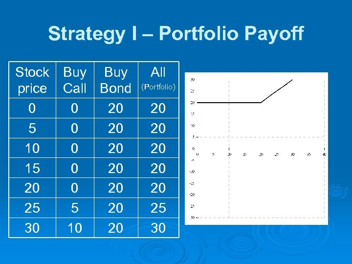 Strategy I – Portfolio Payoff Stock Buy price Call Bond 0 0 20 5