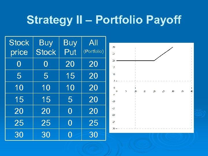 Strategy II – Portfolio Payoff Stock Buy price Stock Put 0 0 20 5