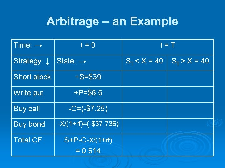 Arbitrage – an Example Time: → t=0 Strategy: ↓ State: → Short stock +S=$39