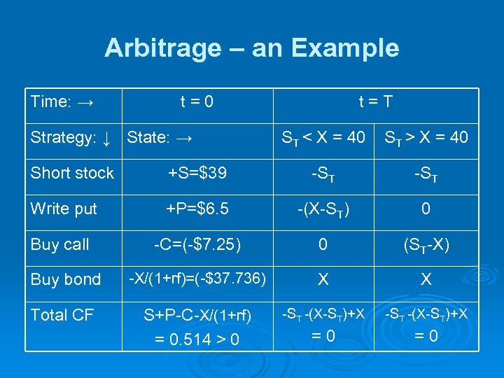 Arbitrage – an Example Time: → t=0 Strategy: ↓ State: → t=T ST <