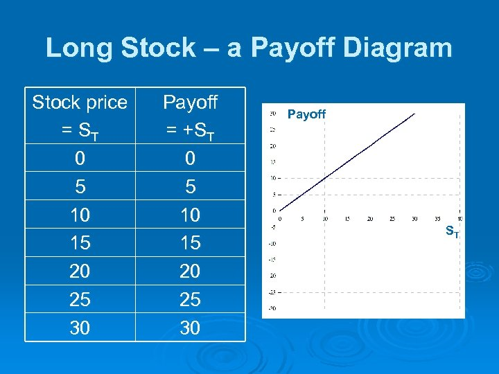 Long Stock – a Payoff Diagram Stock price = ST 0 5 10 15