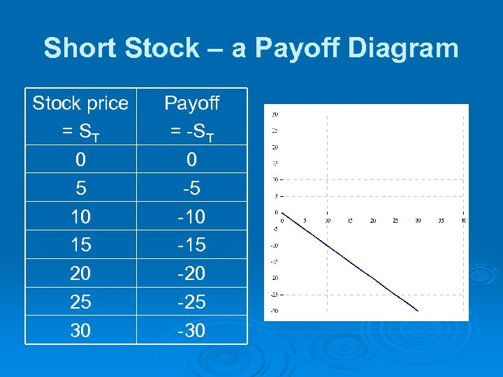 Short Stock – a Payoff Diagram Stock price = ST 0 5 10 15