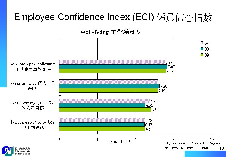 Employee Confidence Index (ECI) 僱員信心指數 11 -point scale: 0 – lowest; 10 – highest