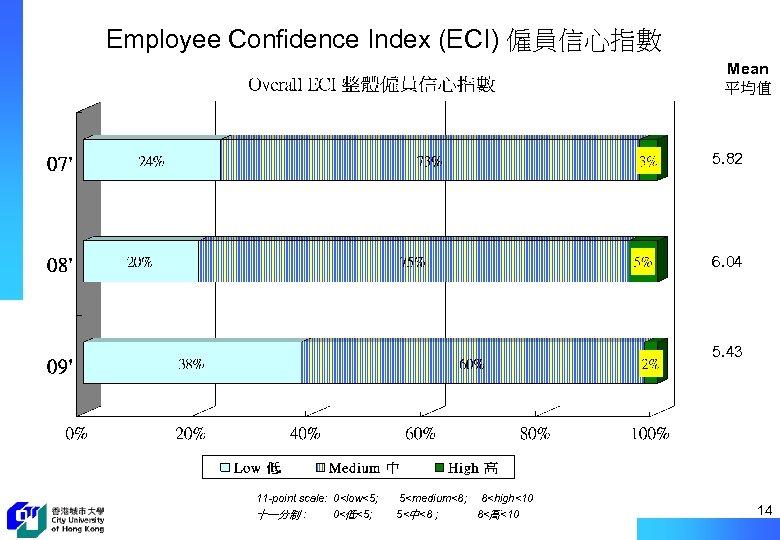 Employee Confidence Index (ECI) 僱員信心指數 Mean 平均值 5. 82 6. 04 5. 43 11