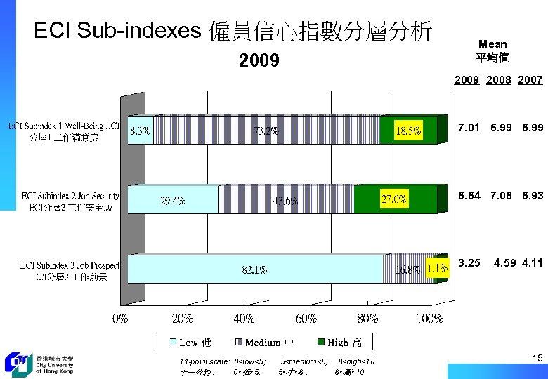 ECI Sub-indexes 僱員信心指數分層分析 2009 Mean 平均值 2009 2008 2007 7. 01 6. 99 6.