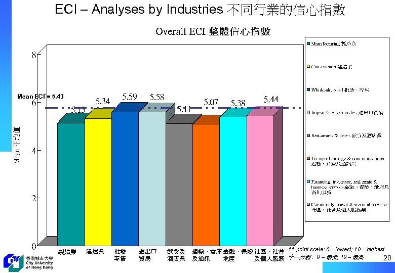 ECI – Analyses by Industries 不同行業的信心指數 Mean ECI = 5. 43 製造業 建造業 批發