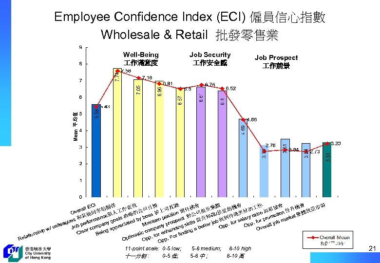 Employee Confidence Index (ECI) 僱員信心指數 Wholesale & Retail 批發零售業 Well-Being 作滿意度 Job Security 作安全感