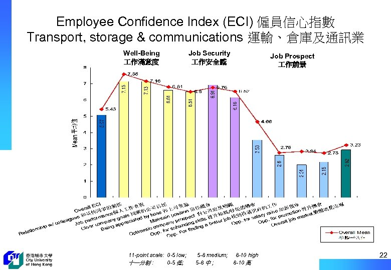 Employee Confidence Index (ECI) 僱員信心指數 Transport, storage & communications 運輸、倉庫及通訊業 Well-Being 作滿意度 11 -point