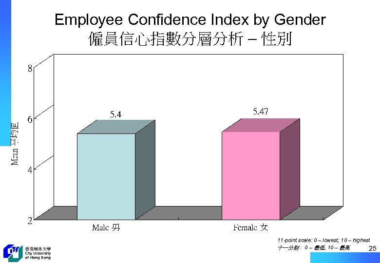 Employee Confidence Index by Gender 僱員信心指數分層分析 – 性別 11 -point scale: 0 – lowest;