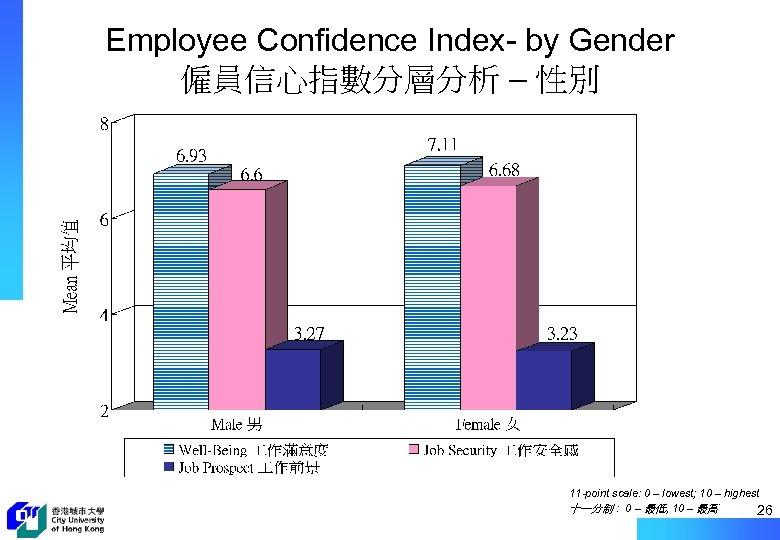Employee Confidence Index- by Gender 僱員信心指數分層分析 – 性別 11 -point scale: 0 – lowest;