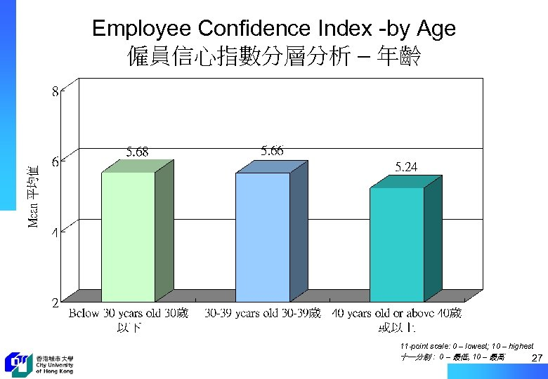 Employee Confidence Index -by Age 僱員信心指數分層分析 – 年齡 11 -point scale: 0 – lowest;
