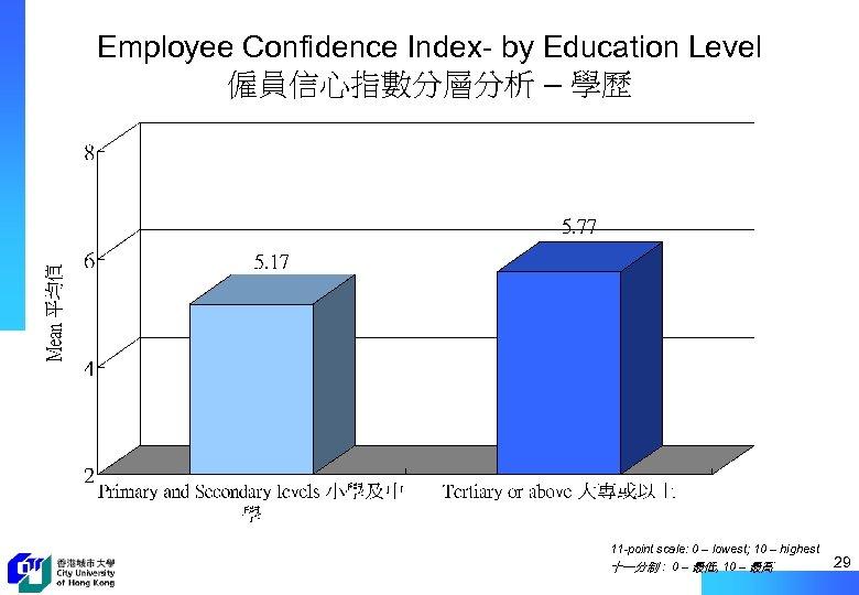 Employee Confidence Index- by Education Level 僱員信心指數分層分析 – 學歷 11 -point scale: 0 –