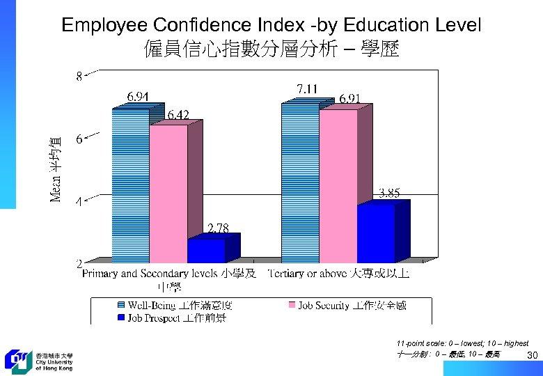 Employee Confidence Index -by Education Level 僱員信心指數分層分析 – 學歷 11 -point scale: 0 –