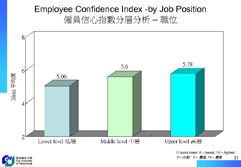 Employee Confidence Index -by Job Position 僱員信心指數分層分析 – 職位 11 -point scale: 0 –