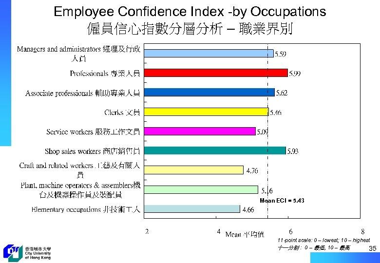 Employee Confidence Index -by Occupations 僱員信心指數分層分析 – 職業界別 Mean ECI = 5. 43 11