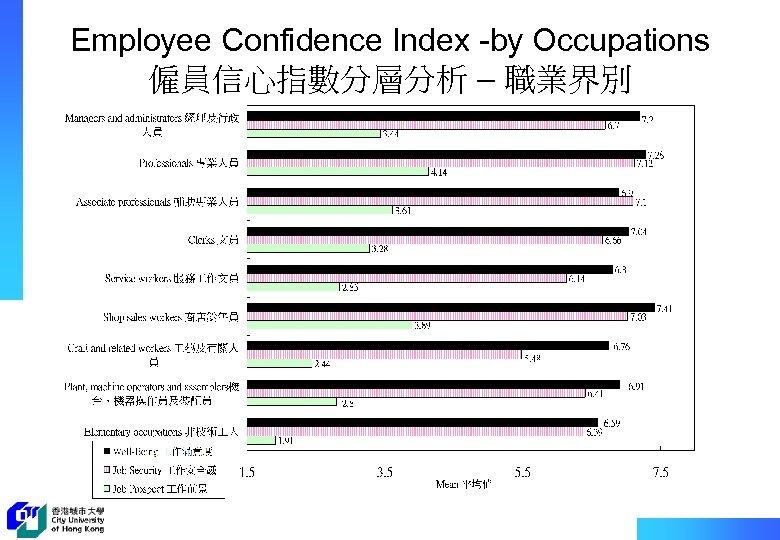 Employee Confidence Index -by Occupations 僱員信心指數分層分析 – 職業界別