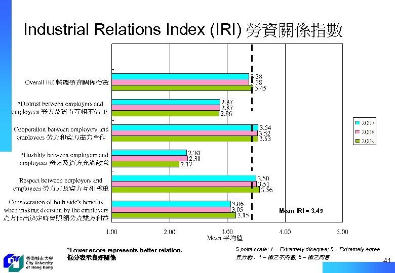 Industrial Relations Index (IRI) 勞資關係指數 Mean IRI = 3. 45 *Lower score represents better