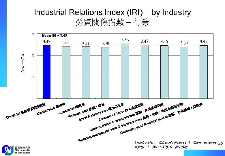 Industrial Relations Index (IRI) – by Industry 勞資關係指數 – 行業 Mean IRI = 3.