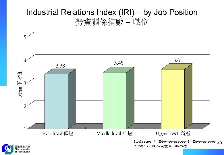 Industrial Relations Index (IRI) – by Job Position 勞資關係指數 – 職位 5 -point scale: