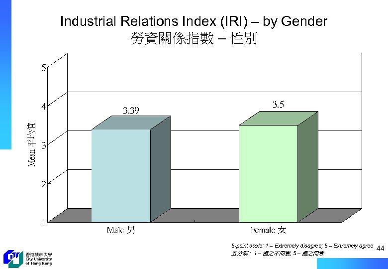 Industrial Relations Index (IRI) – by Gender 勞資關係指數 – 性別 5 -point scale: 1