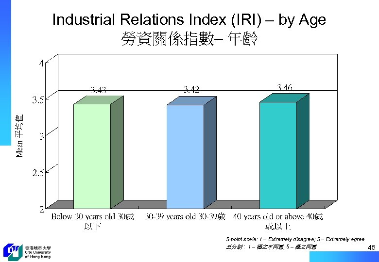 Industrial Relations Index (IRI) – by Age 勞資關係指數– 年齡 5 -point scale: 1 –
