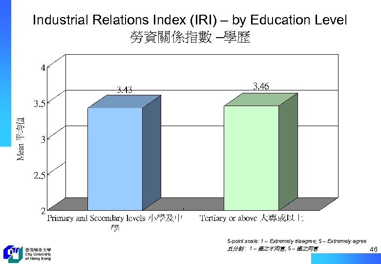 Industrial Relations Index (IRI) – by Education Level 勞資關係指數 –學歷 5 -point scale: 1