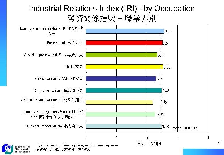 Industrial Relations Index (IRI)– by Occupation 勞資關係指數 – 職業界別 Mean IRI = 3. 45