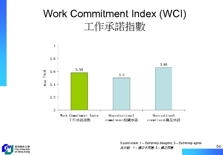 Work Commitment Index (WCI) 作承諾指數 5 -point scale: 1 – Extremely disagree; 5 –