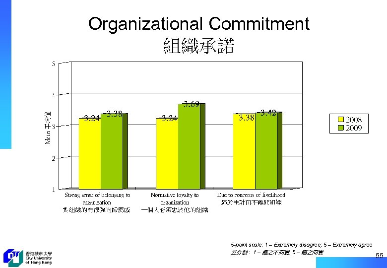 Organizational Commitment 組織承諾 5 -point scale: 1 – Extremely disagree; 5 – Extremely agree