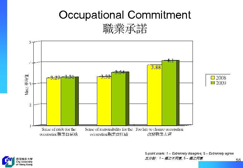 Occupational Commitment 職業承諾 5 -point scale: 1 – Extremely disagree; 5 – Extremely agree