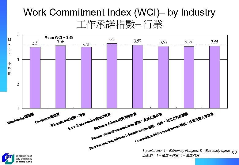 Work Commitment Index (WCI)– by Industry 作承諾指數– 行業 Mean WCI = 3. 58 5