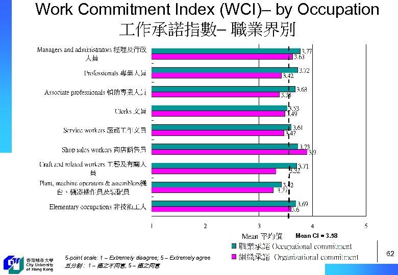 Work Commitment Index (WCI)– by Occupation 作承諾指數– 職業界別 Mean CI = 3. 58 5