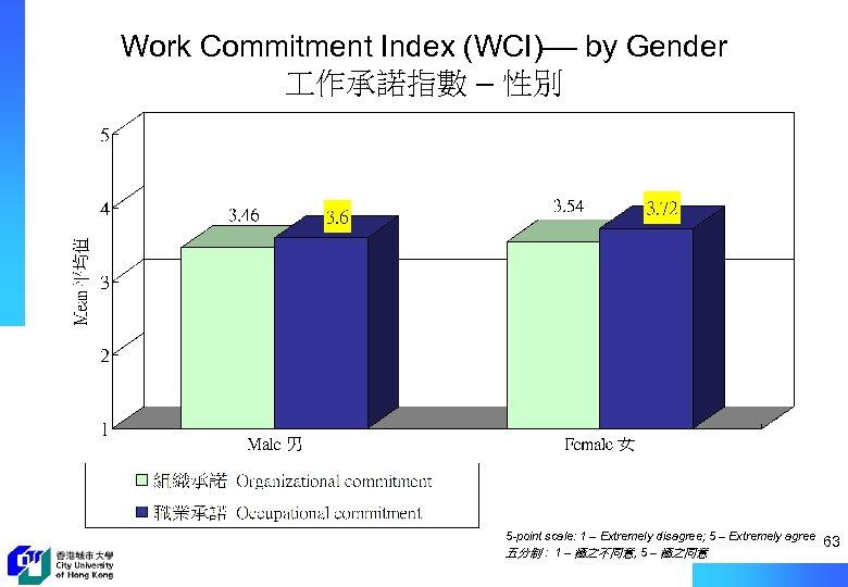 Work Commitment Index (WCI)–– by Gender 作承諾指數 – 性別 5 -point scale: 1 –