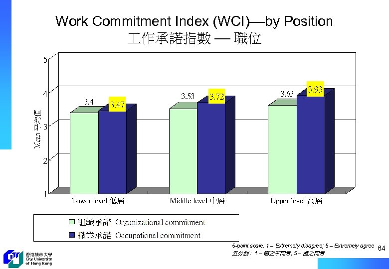 Work Commitment Index (WCI)––by Position 作承諾指數 –– 職位 5 -point scale: 1 – Extremely