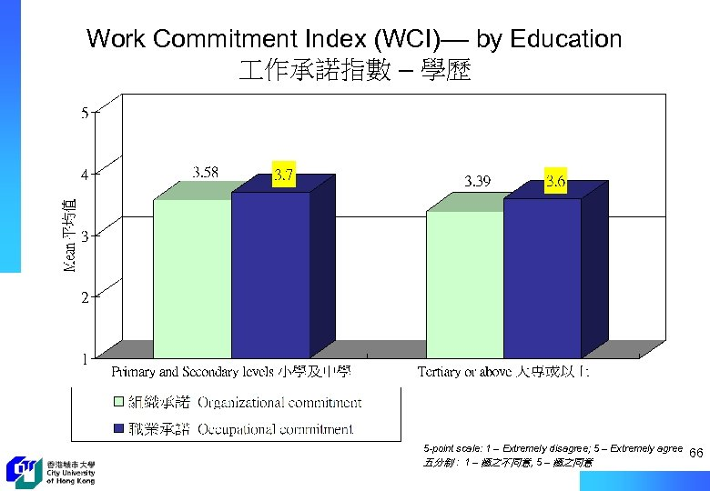 Work Commitment Index (WCI)–– by Education 作承諾指數 – 學歷 5 -point scale: 1 –