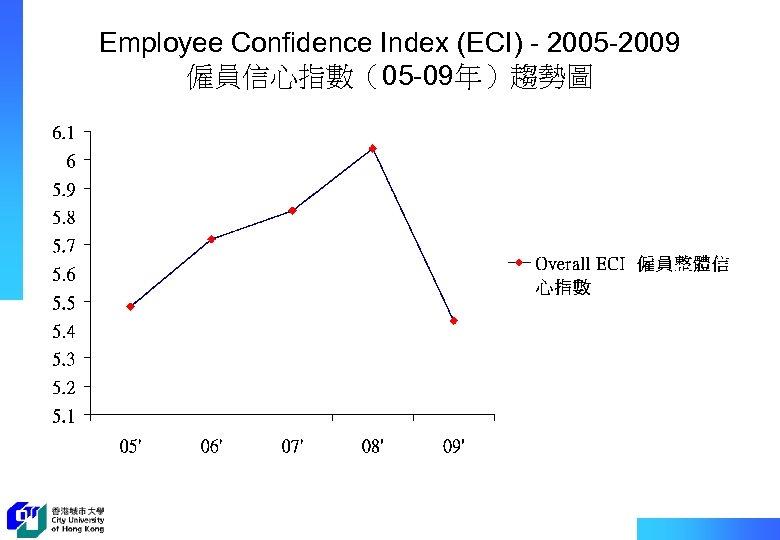 Employee Confidence Index (ECI) - 2005 -2009 僱員信心指數(05 -09年)趨勢圖